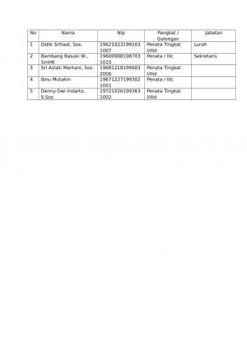Nama Pejabat Struktural Kelurahan Klegen